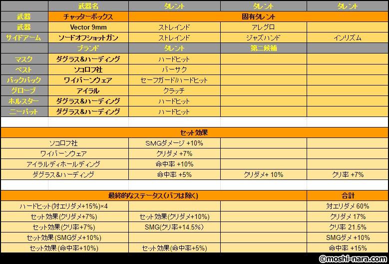 ディビジョン2】最強瞬間火力ビルド~DPS190万超!?(パッチ1.0x対応 ...